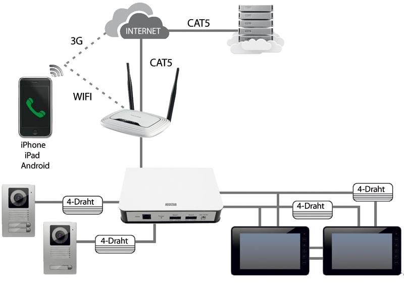 IP Modul für 4-Draht Technik NEOSTAR und SAMSUNG Türsprechanlagen ...
