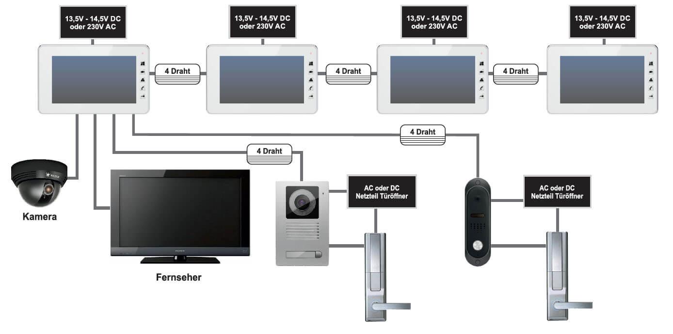 Video Wechselsprechanlage  Wechselsprechanlage  mit  Kamera  Türfreisprecheinrichtung