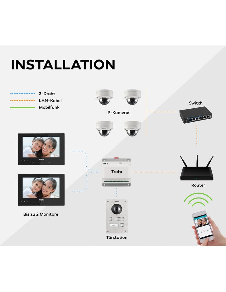 HD-Kamera Videoüberwachung Türstation 2 Draht Videosprechanlage für Smartphone
